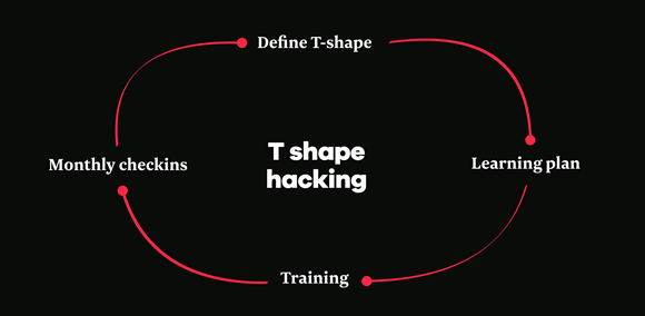 T-shape growth hacking process