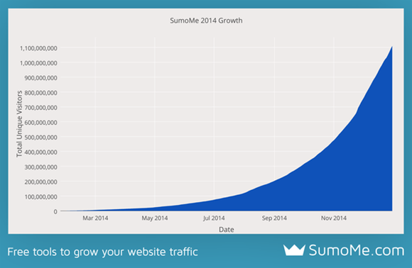 2014 Growth curve of SumoMe going from 0 to over 1 million unique visitors