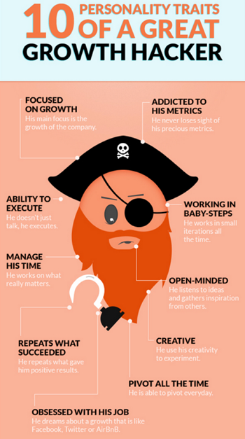 Infographic of 10 personality traits of a growth hacker