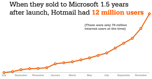 Hotmail's growth rate before being sold to Microsoft