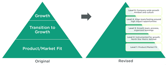 Pyramids showing the Product/Market Fit model created by Sean Ellis