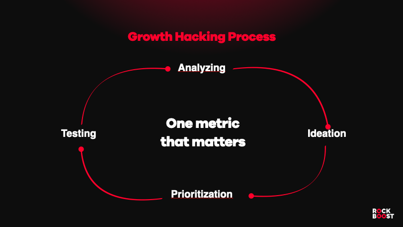 Growth Hacking Process - OMTM