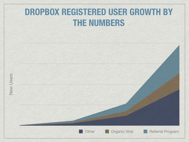 Dropbox growth curve