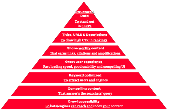 Mozlow's Hierarchy of SEO Needs
